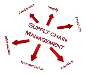 Supply Chain Dissertation Topics for PhD
